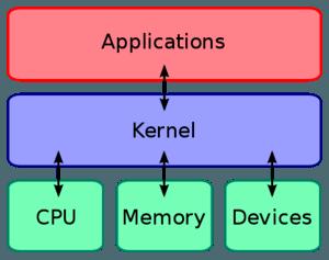 kernel-300x237 Dicas do Certificação Linux