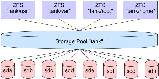 zfs Por que todo mundo é louco pelo ZFS?