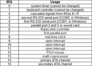 irq_list_purpose-300x218 Dicas do Certificação Linux