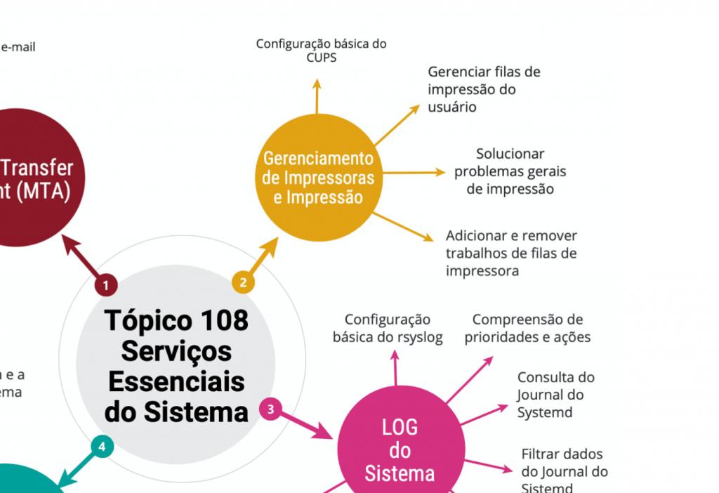 Captura-de-Tela-2020-02-28-às-09.42.24-1024x702 Book Linux Certification for LPIC-1