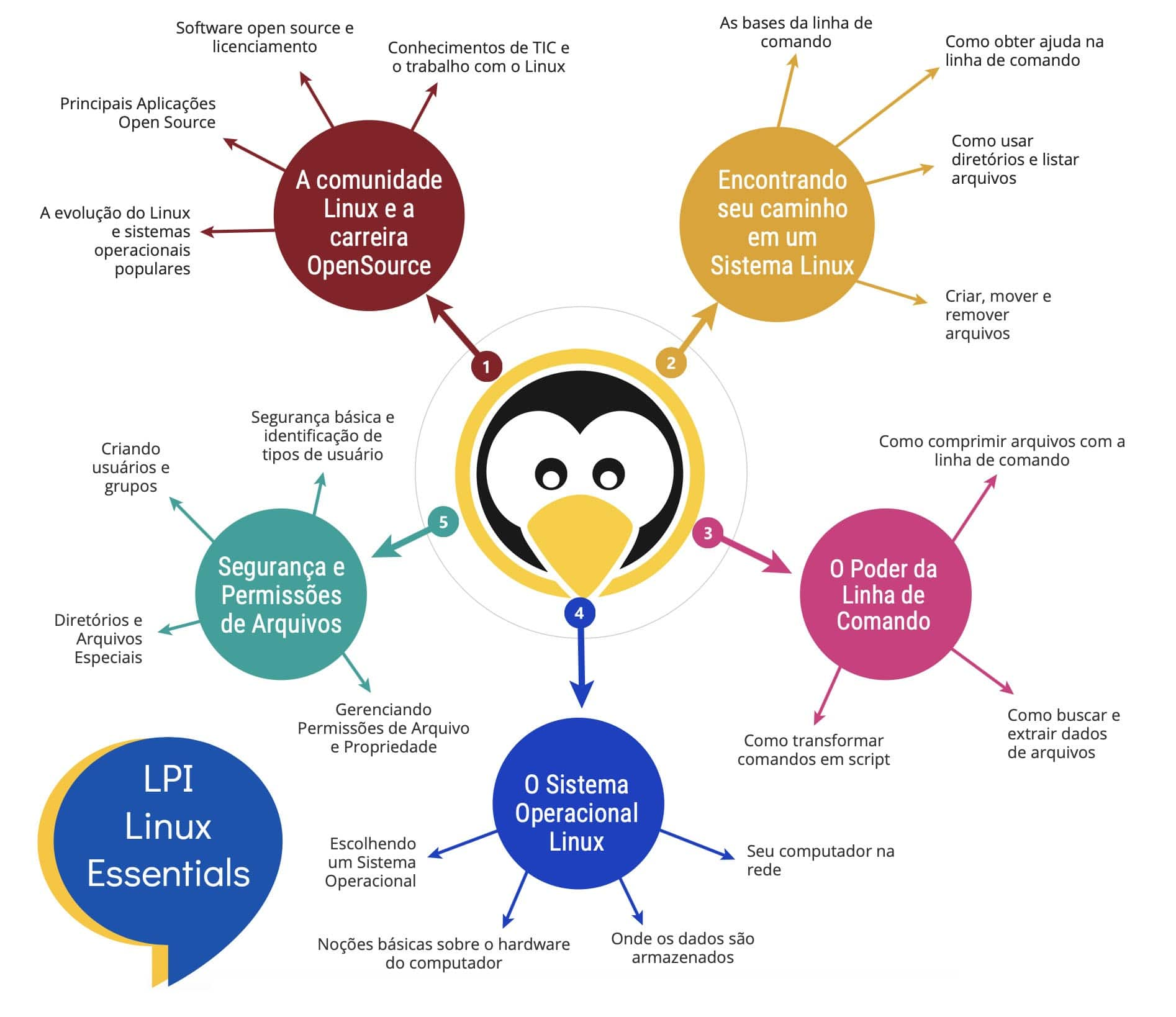 essentials_intro Libro Linux Essentials